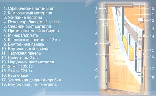 калькуляция изготовления металлической двери